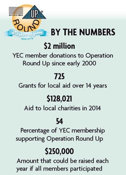 Operation Round Up by the Numbers