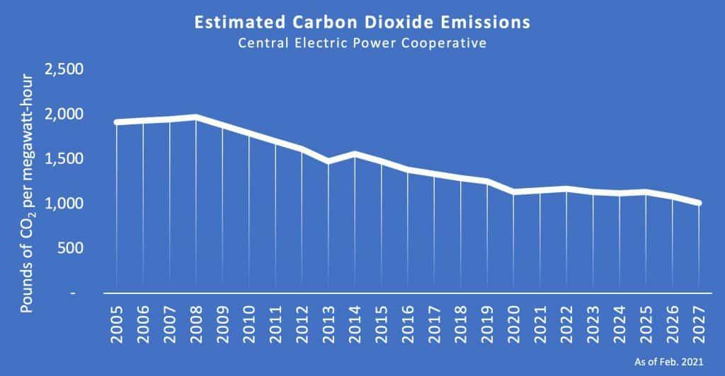 Line chart illustrating Pounds of CO2 per megawatt-hour