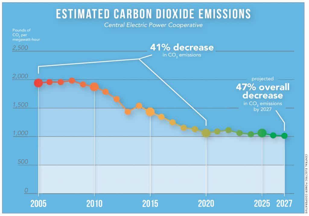 Estimated Carbon Dioxide Emissions chart