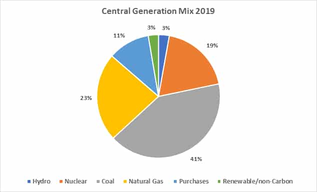Central Electric Cooperative's Energy Resource Mix pie chart: 2019