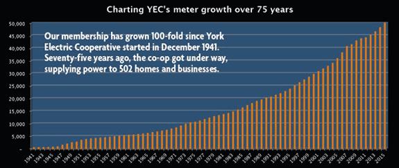 YEC Growth Chart