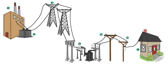 YEC Power Distribution Infographic